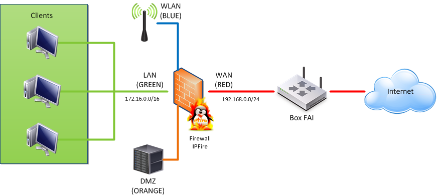 IPFire Diagramme 4pattes.png